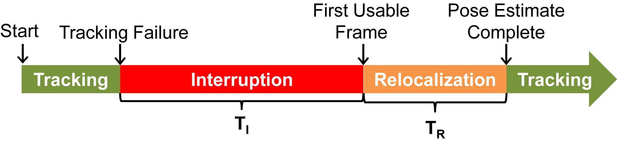 Phases of Tracking Failure and Relocalization